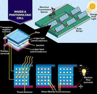comment marche une cellule solaire photovolta 239 que
